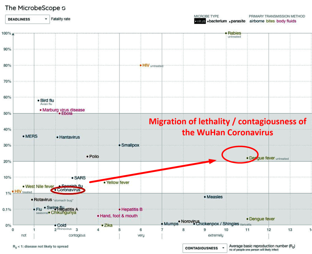 Migration of lethality / contagiousness of the WuHan Coronavirus